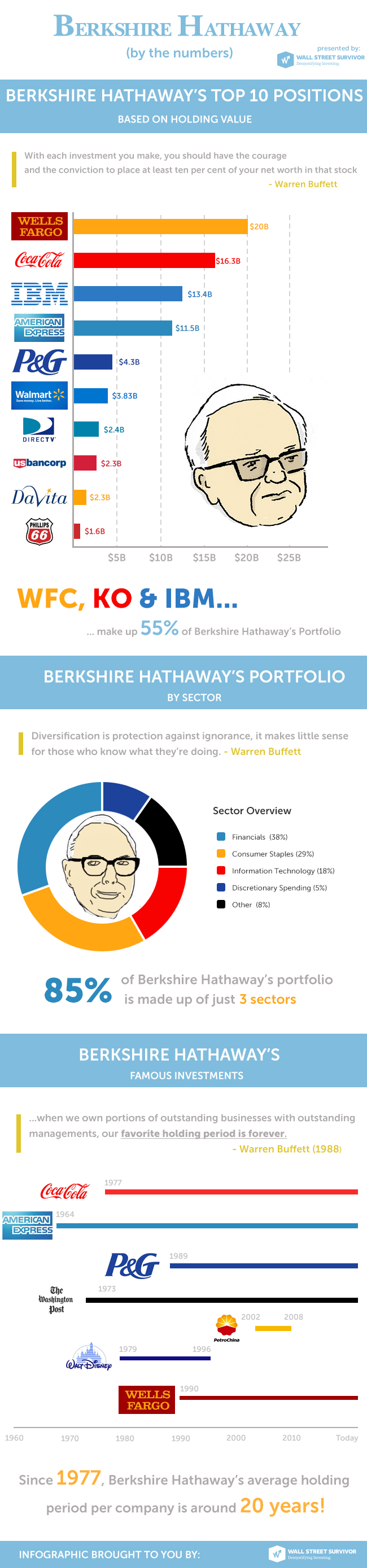 Buffett Infographic
