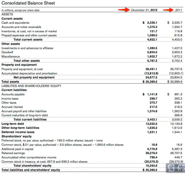 How to Read a Balance Sheet