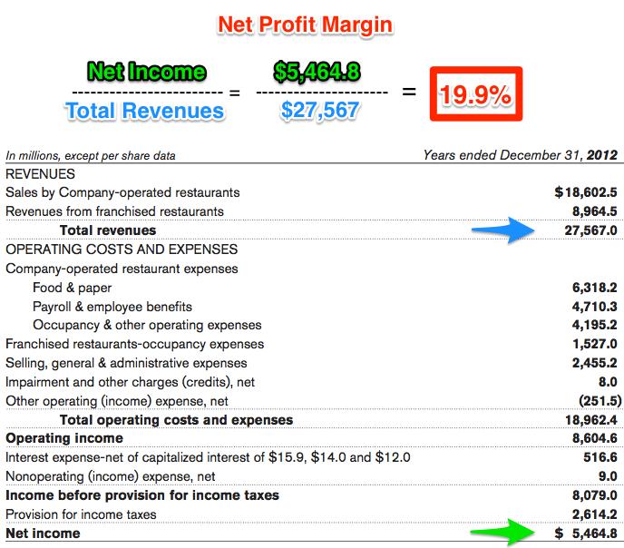 MCD net profit margin