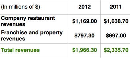 Revenue income statement