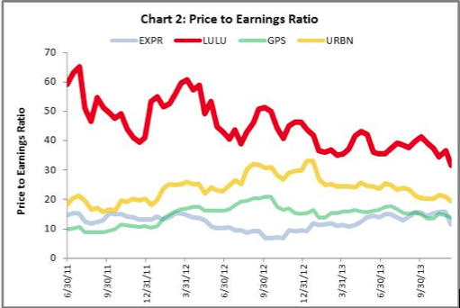 Lulu lemon price to earnings ratio