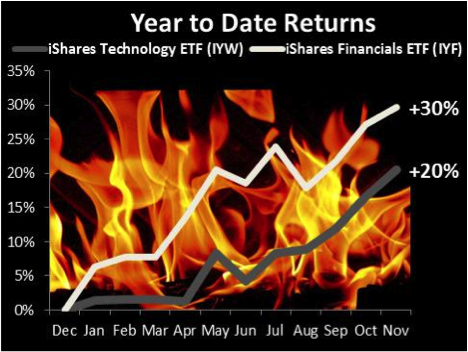 iShare ETFs Technology Financials