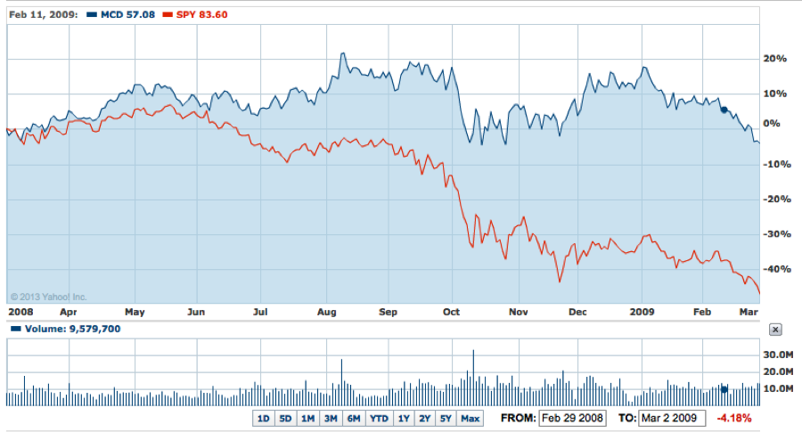 MCD vs. S&P 500