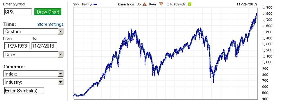 S&P 500 stock index