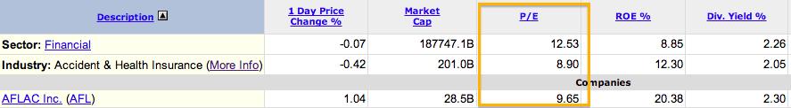AFL stock P/E ratio