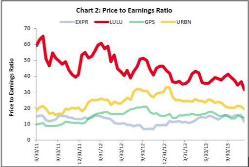 Lulu lemon price to earnings ratio