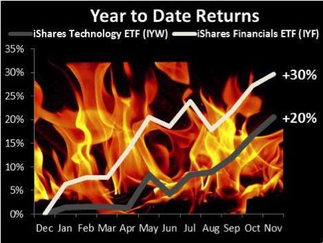 iShare ETFs Technology Financials