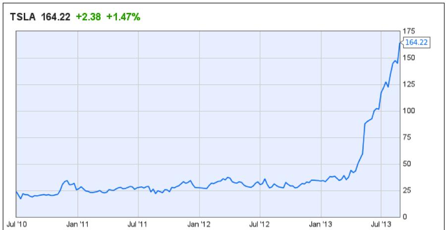 TSLA price chart
