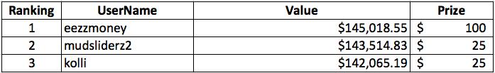 WSS July Rankings